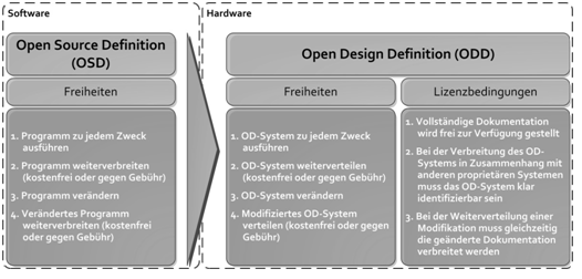 Open Production – Neue Kooperationsmuster in Entwicklung und Produktion