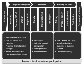 Potential access points for customer participation along the value creation process