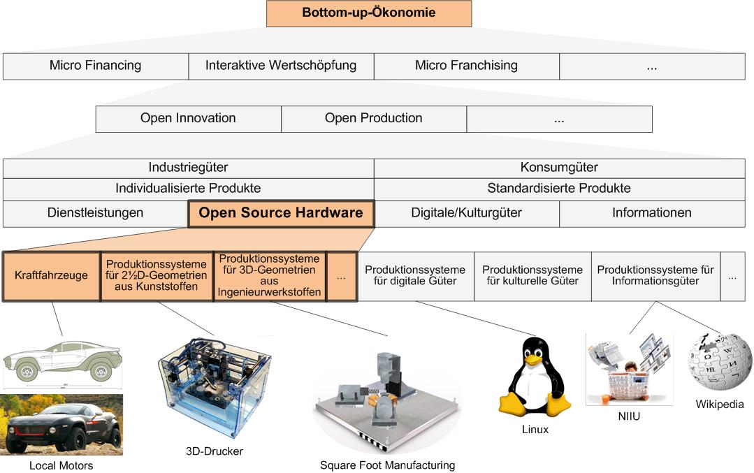 Open Source Hardware – Wie interaktive Wertschöpfung traditionelle Produktionssysteme revolutioniert