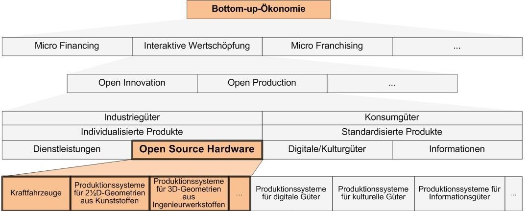 Systematik der Bottom-up-Ökonomie