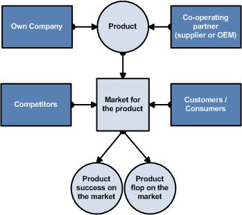 Four influential fields of co-operative success