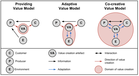 Value creation models according to UEDA
